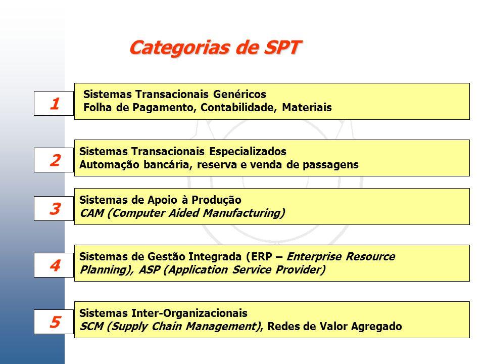 Categorias de SPT Sistemas Transacionais Especializados Automação bancária, reserva e venda de passagens Sistemas de Apoio à Produção CAM (Computer Ai