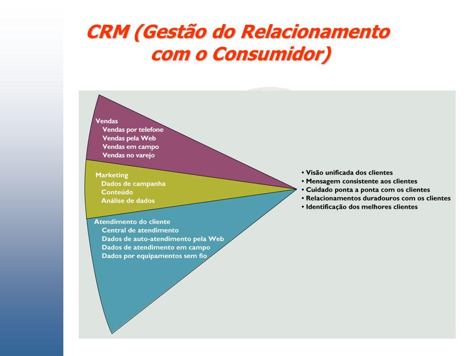 CRM (Gestão do Relacionamento com o Consumidor)