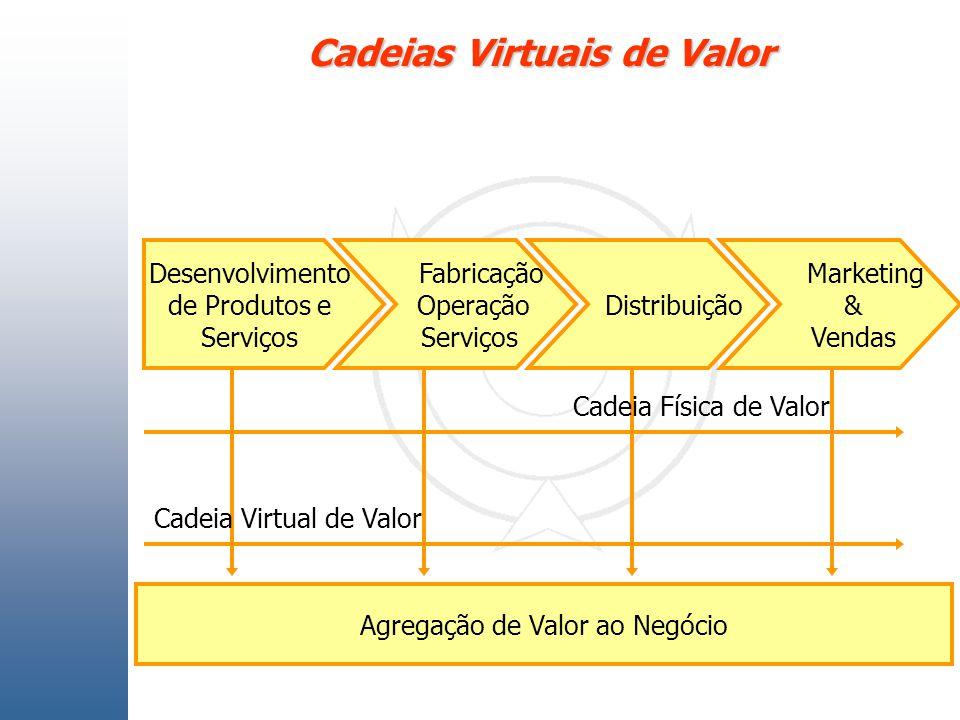 Cadeias Virtuais de Valor Desenvolvimento de Produtos e Serviços Fabricação Operação Serviços Distribuição Marketing & Vendas Agregação de Valor ao Ne