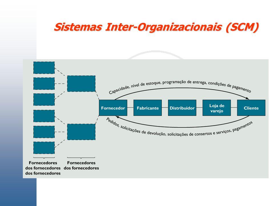 Sistemas Inter-Organizacionais (SCM)