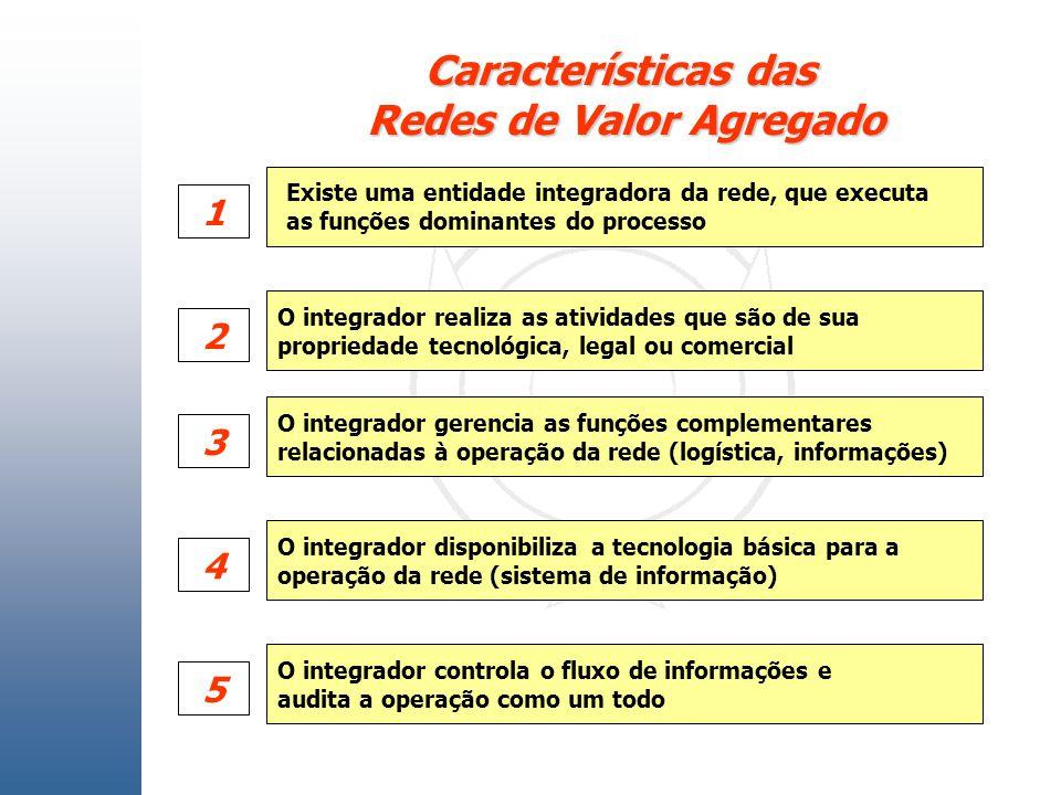 Características das Redes de Valor Agregado O integrador realiza as atividades que são de sua propriedade tecnológica, legal ou comercial O integrador
