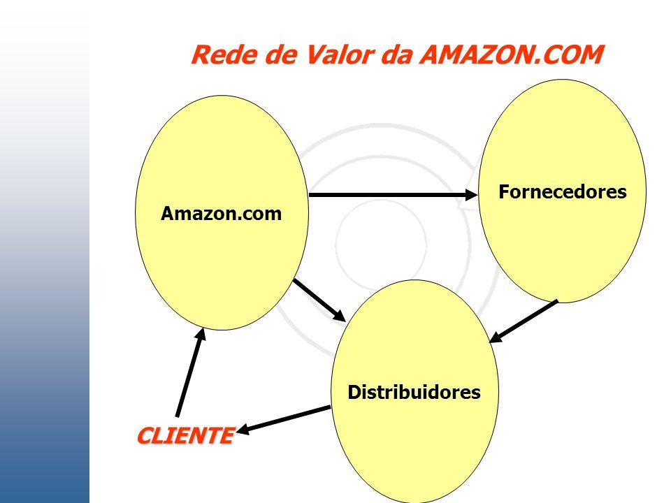 Rede de Valor da AMAZON.COM Amazon.com Fornecedores Distribuidores CLIENTE