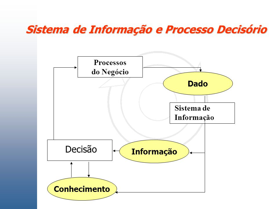 Sistema de Informação e Processo Decisório Processos do Negócio Sistema de Informação Decisão Informação Dado Conhecimento