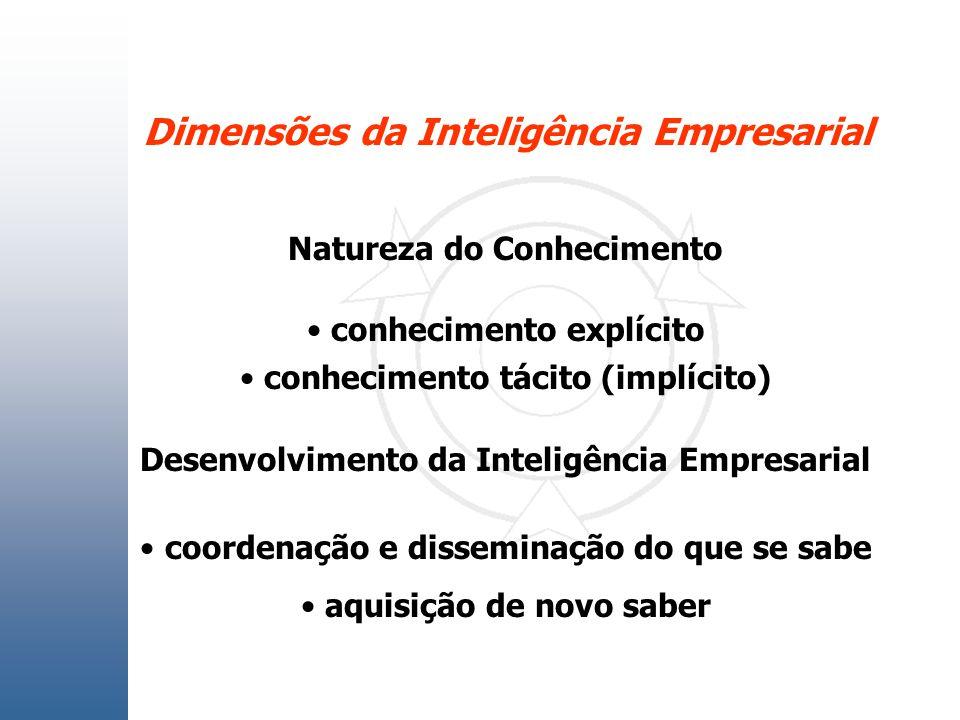 Dimensões da Inteligência Empresarial Natureza do Conhecimento conhecimento explícito conhecimento tácito (implícito) Desenvolvimento da Inteligência