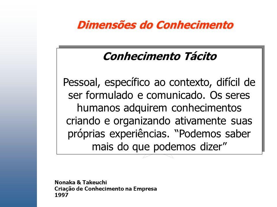 Dimensões do Conhecimento Conhecimento Tácito Pessoal, específico ao contexto, difícil de ser formulado e comunicado. Os seres humanos adquirem conhec