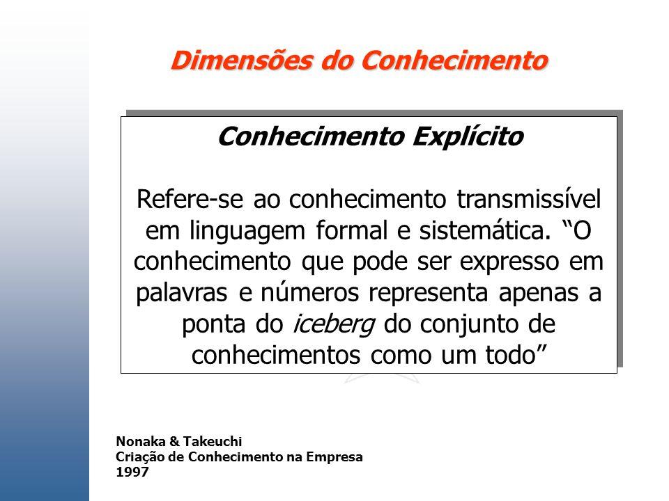 Dimensões do Conhecimento Conhecimento Explícito Refere-se ao conhecimento transmissível em linguagem formal e sistemática. O conhecimento que pode se