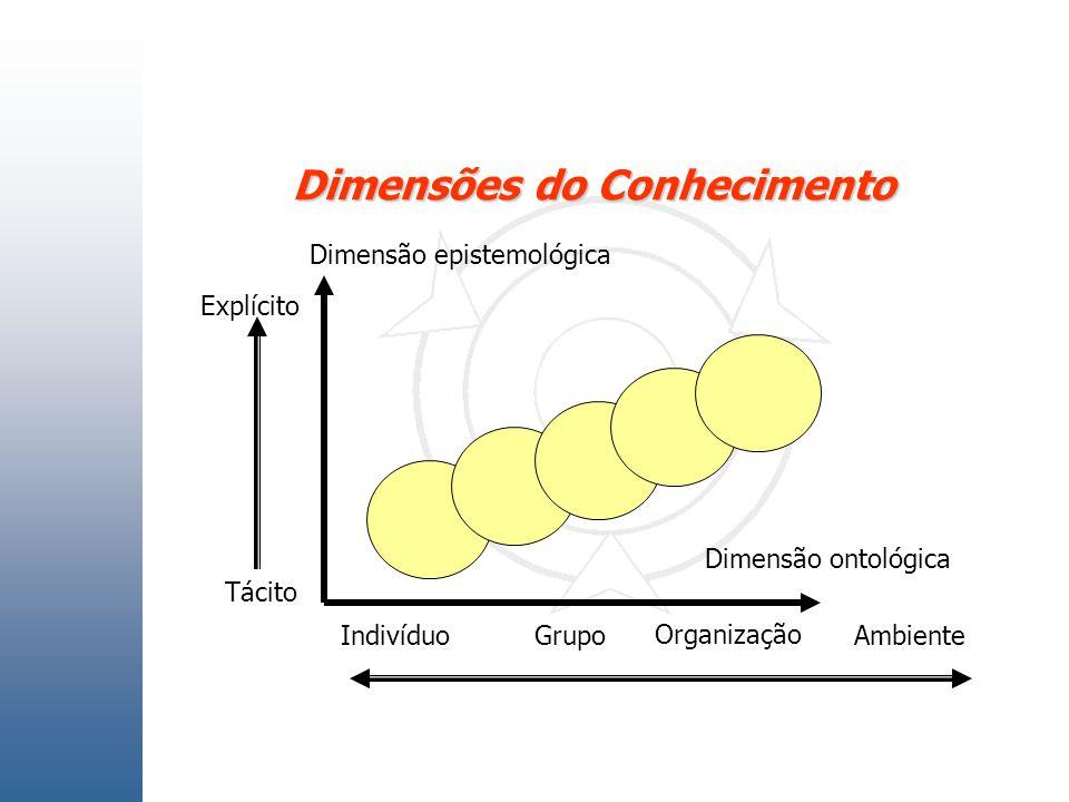 Dimensões do Conhecimento Nonaka & Takeuchi Criação de Conhecimento na Empresa 1997 Dimensão epistemológica Tácito Explícito Dimensão ontológica Indiv