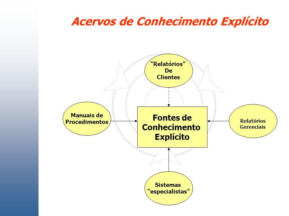 Acervos de Conhecimento Explícito Fontes de Conhecimento Explícito Manuais de Procedimentos Relatórios Gerenciais Relatórios De Clientes Sistemas espe