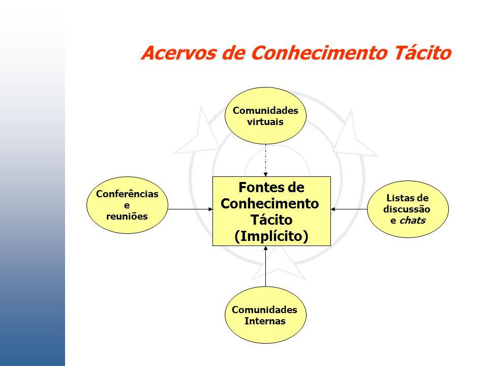 Acervos de Conhecimento Tácito Fontes de Conhecimento Tácito (Implícito) Conferências e reuniões Listas de discussão e chats Comunidades virtuais Comu