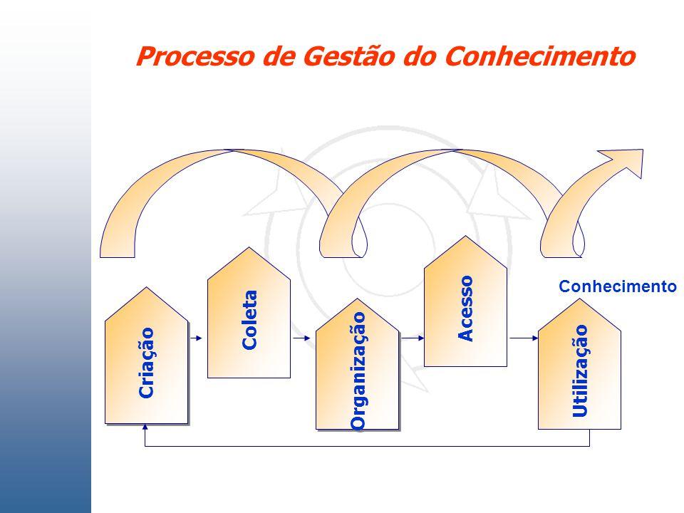 Coleta Organização Acesso Utilização Criação Processo de Gestão do Conhecimento Conhecimento
