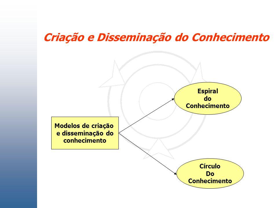 Criação e Disseminação do Conhecimento Modelos de criação e disseminação do conhecimento Espiral do Conhecimento Círculo Do Conhecimento