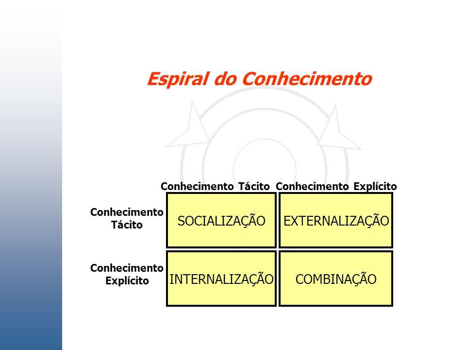 Espiral do Conhecimento COMBINAÇÃOINTERNALIZAÇÃO SOCIALIZAÇÃOEXTERNALIZAÇÃO Conhecimento Tácito Conhecimento TácitoConhecimento Explícito Conhecimento
