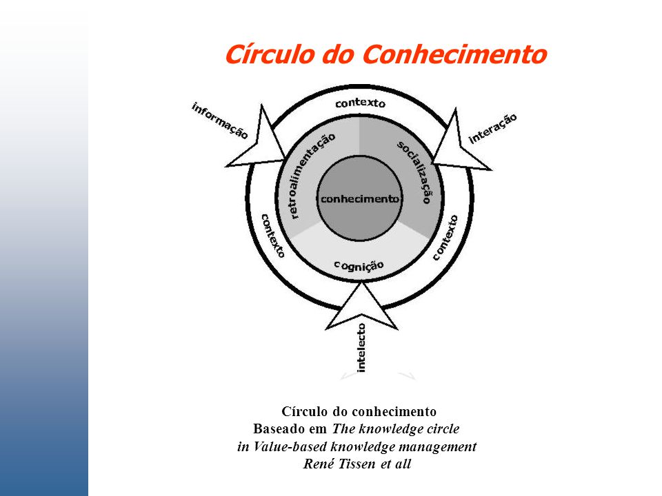 Círculo do Conhecimento Círculo do conhecimento Baseado em The knowledge circle in Value-based knowledge management René Tissen et all