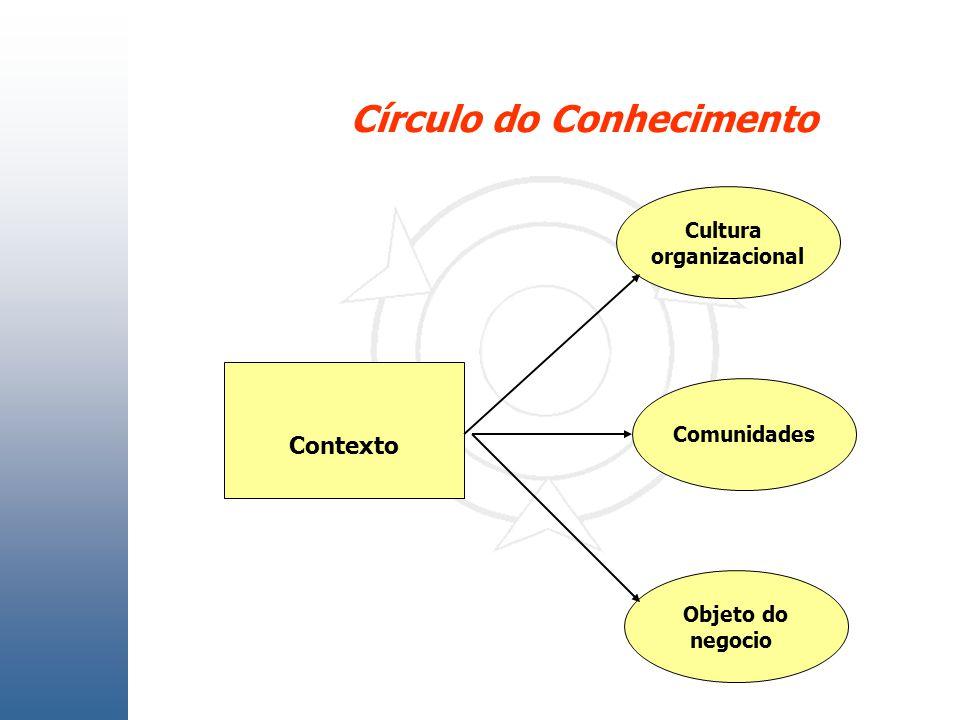 Círculo do Conhecimento Contexto Cultura organizacional Comunidades Objeto do negocio