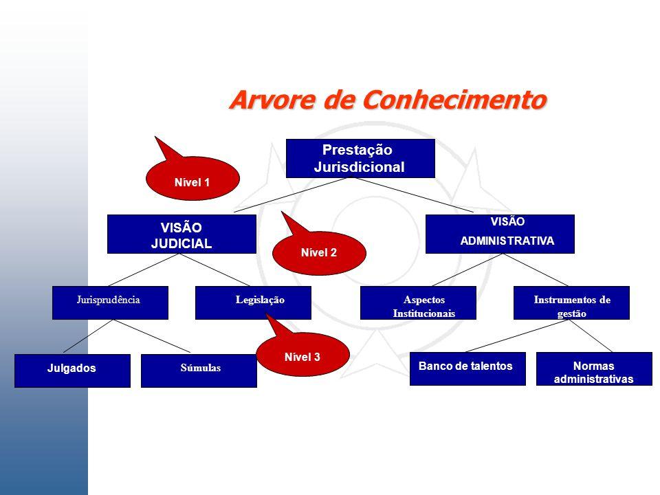 Arvore de Conhecimento VISÃO JUDICIAL JurisprudênciaLegislação VISÃO ADMINISTRATIVA Aspectos Institucionais Instrumentos de gestão Julgados Súmulas Ba