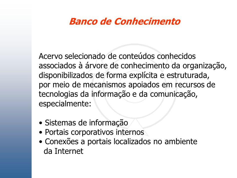 Banco de Conhecimento Acervo selecionado de conteúdos conhecidos associados à árvore de conhecimento da organização, disponibilizados de forma explíci