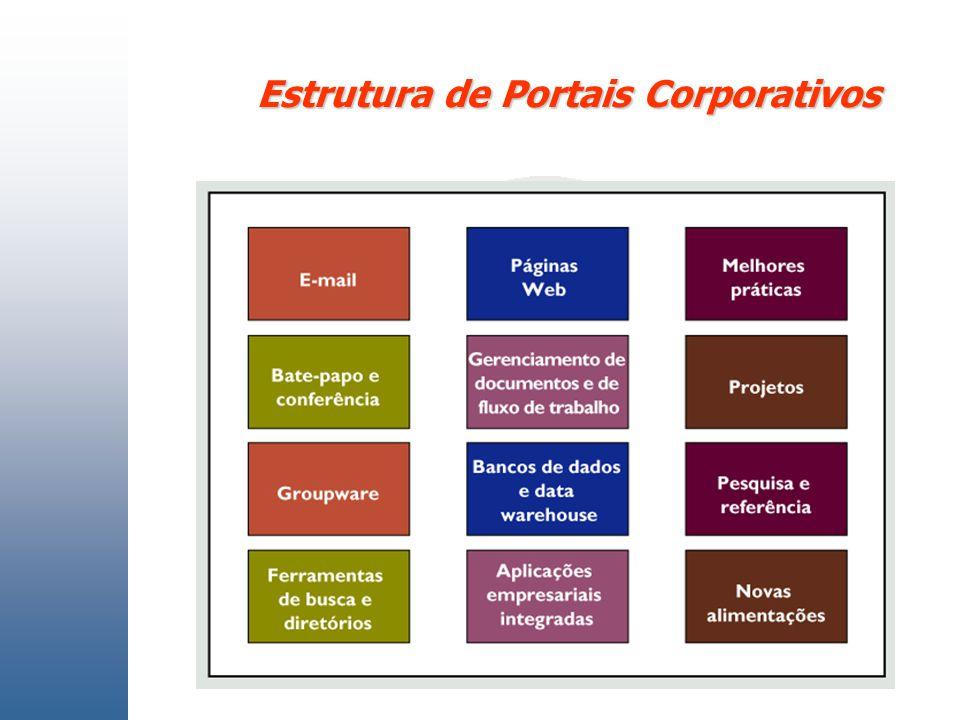 Estrutura de Portais Corporativos