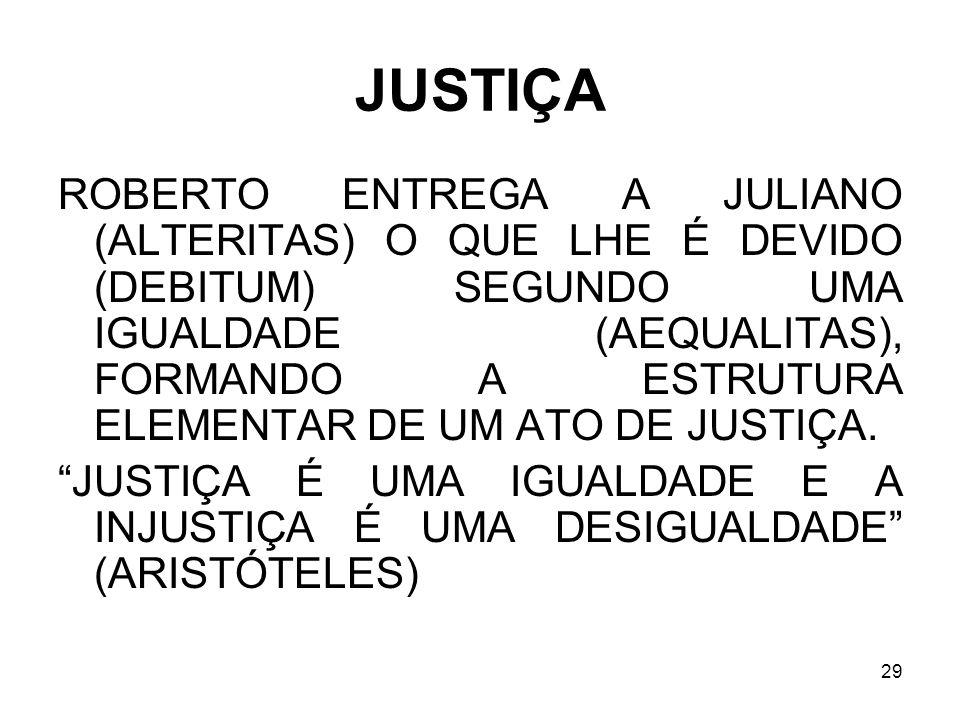 29 JUSTIÇA ROBERTO ENTREGA A JULIANO (ALTERITAS) O QUE LHE É DEVIDO (DEBITUM) SEGUNDO UMA IGUALDADE (AEQUALITAS), FORMANDO A ESTRUTURA ELEMENTAR DE UM