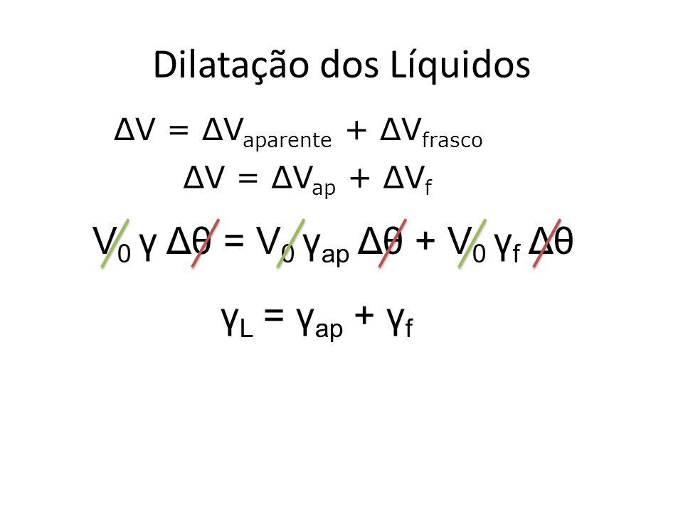 Dilatação dos Líquidos ΔV = ΔV aparente + ΔV frasco ΔV = ΔV ap + ΔV f V 0 γ Δθ = V 0 γ ap Δθ + V 0 γ f Δθ γ L = γ ap + γ f