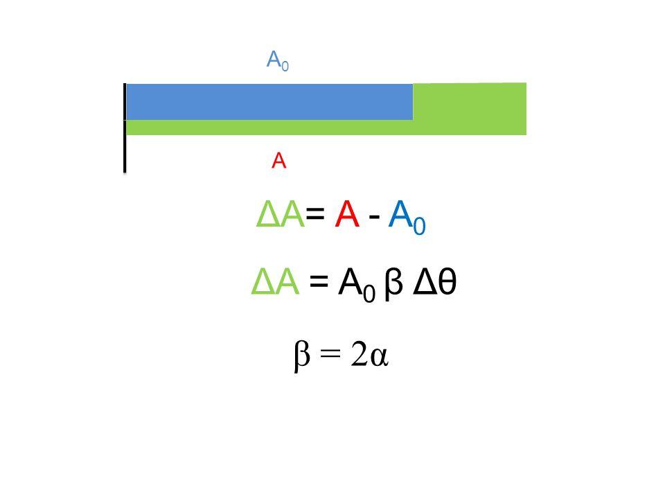 ΔlΔl ΔA = A 0 β Δθ ΔA= A - A 0 A0A0 A β = 2α