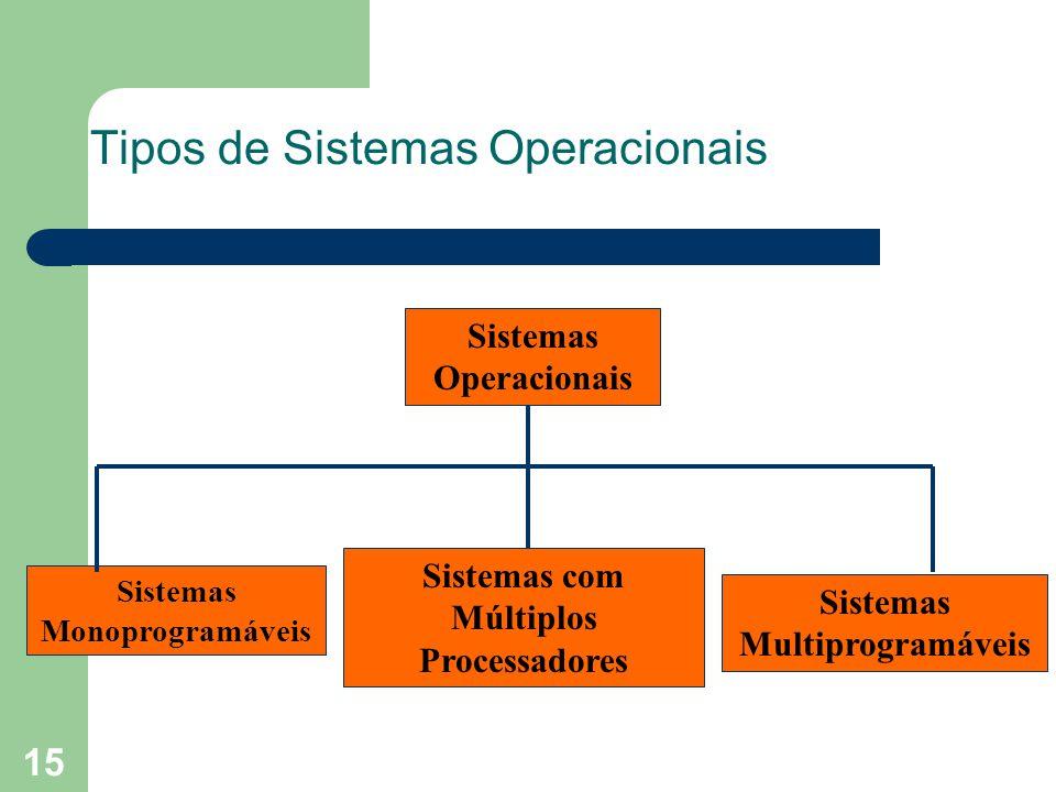 15 Tipos de Sistemas Operacionais Sistemas Operacionais Sistemas Multiprogramáveis Sistemas Monoprogramáveis Sistemas com Múltiplos Processadores