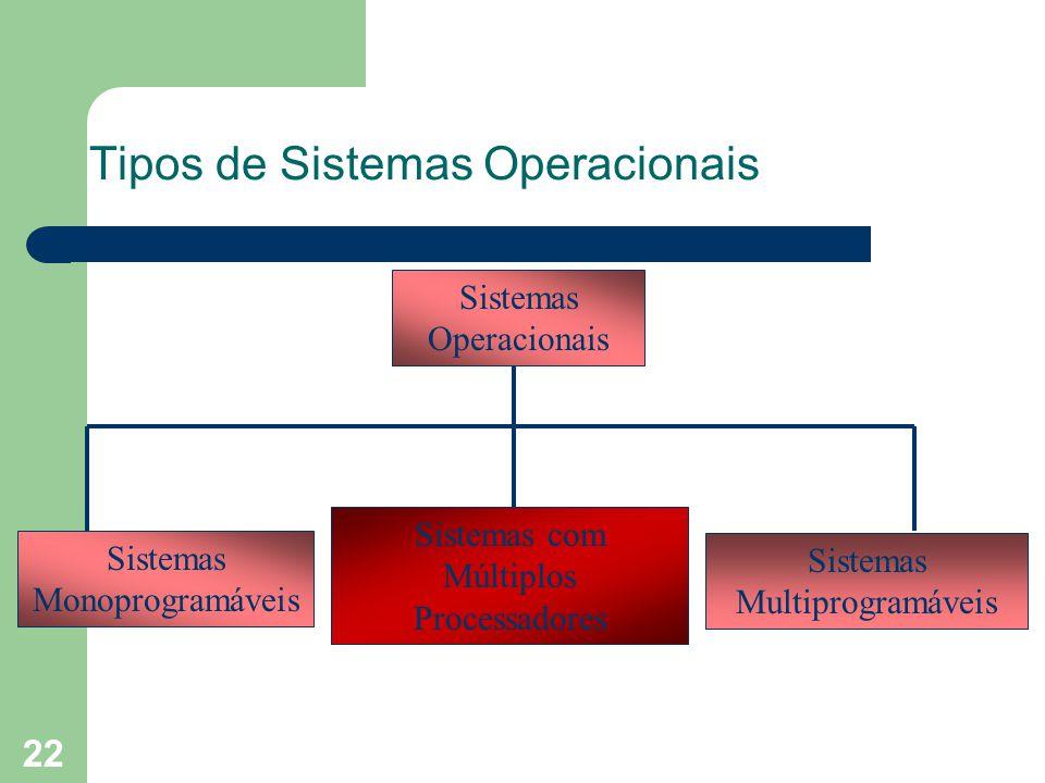 22 Tipos de Sistemas Operacionais Sistemas Operacionais Sistemas Multiprogramáveis Sistemas Monoprogramáveis Sistemas com Múltiplos Processadores