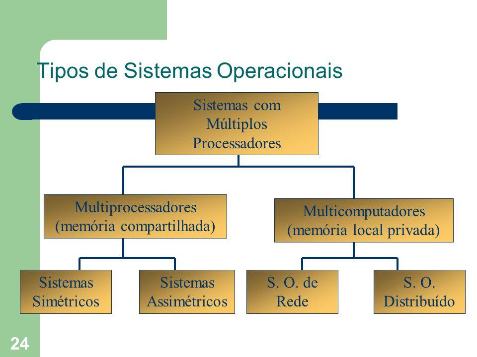 24 Tipos de Sistemas Operacionais Multicomputadores (memória local privada) Multiprocessadores (memória compartilhada) Sistemas com Múltiplos Processadores Sistemas Simétricos Sistemas Assimétricos S.