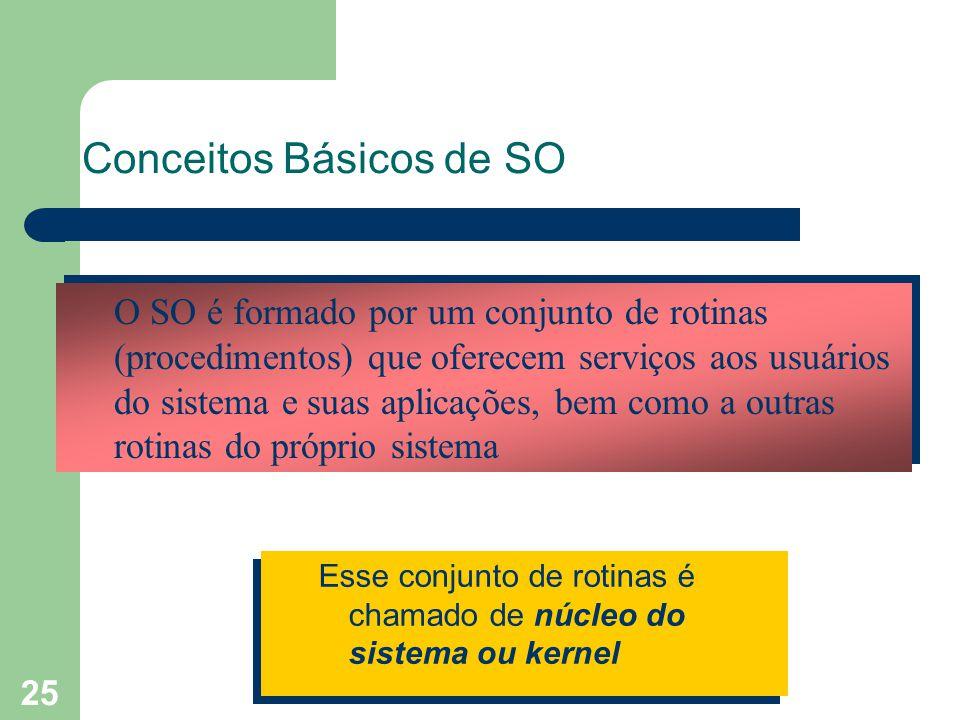 25 Conceitos Básicos de SO Esse conjunto de rotinas é chamado de núcleo do sistema ou kernel O SO é formado por um conjunto de rotinas (procedimentos) que oferecem serviços aos usuários do sistema e suas aplicações, bem como a outras rotinas do próprio sistema