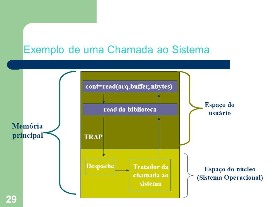 29 Exemplo de uma Chamada ao Sistema cont=read(arq,buffer, nbytes) Despache Espaço do núcleo (Sistema Operacional) Espaço do usuário Memória principal TRAP Tratador da chamada ao sistema read da biblioteca