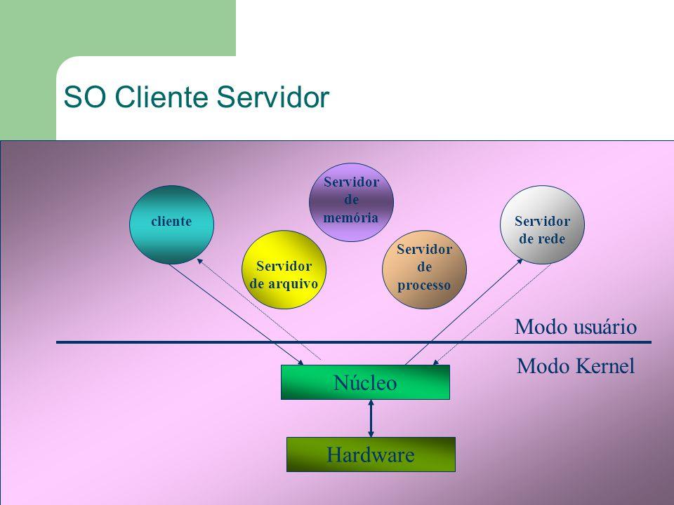38 SO Cliente Servidor Servidor de arquivo Núcleo Hardware Servidor de processo Servidor de memória Servidor de rede cliente Modo usuário Modo Kernel