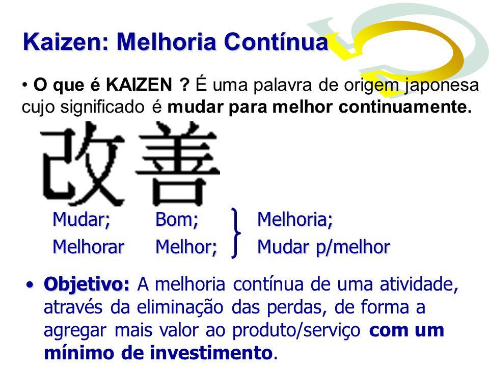 O Kaizen é projetado para melhorar continuamente, de forma que novos problemas sejam visíveis.