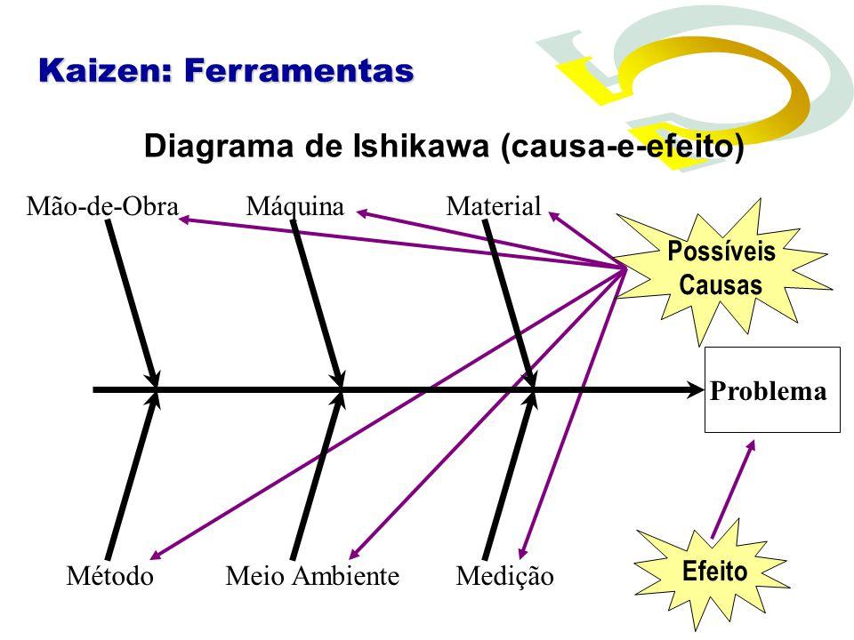 Problema Diagrama de Ishikawa (causa-e-efeito) Mão-de-ObraMáquinaMaterial MétodoMeio AmbienteMedição Possíveis Causas Efeito Kaizen: Ferramentas