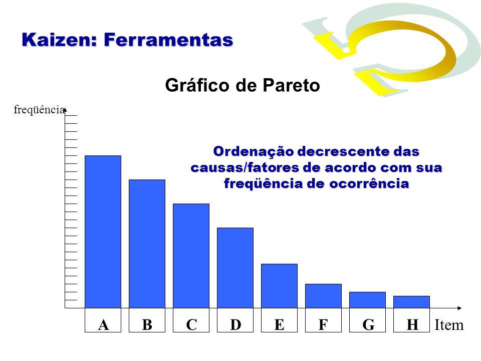 Gráfico de Pareto Item freqüência ABCDEFGH Kaizen: Ferramentas Ordenação decrescente das causas/fatores de acordo com sua freqüência de ocorrência