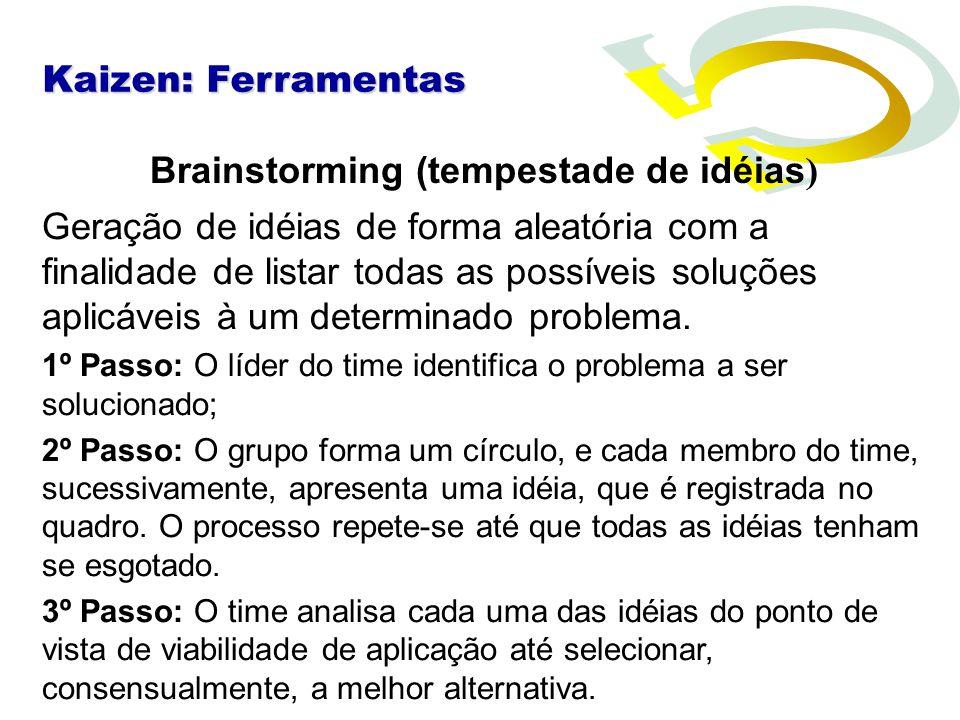 Brainstorming (tempestade de idéias ) Geração de idéias de forma aleatória com a finalidade de listar todas as possíveis soluções aplicáveis à um dete