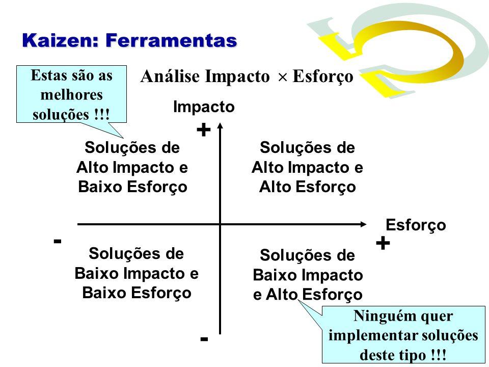 Análise Impacto Esforço Impacto Esforço Soluções de Alto Impacto e Alto Esforço Soluções de Alto Impacto e Baixo Esforço Soluções de Baixo Impacto e A