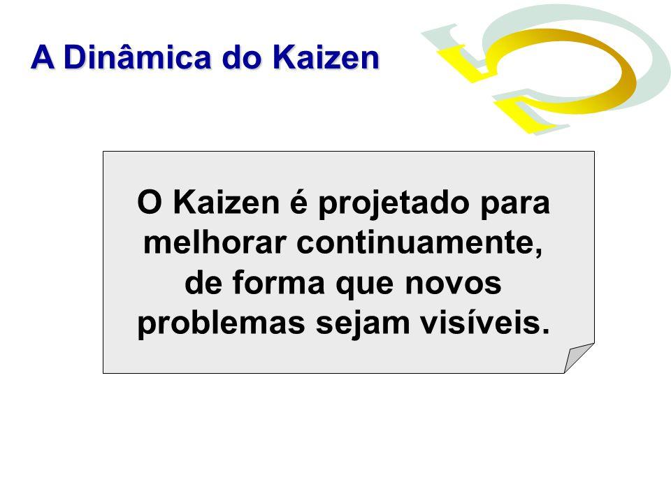 O Kaizen é projetado para melhorar continuamente, de forma que novos problemas sejam visíveis. A Dinâmica do Kaizen