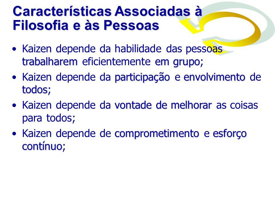 Características Associadas aos Métodos avaliação contínuaKaizen depende de avaliação contínua; disciplinaKaizen depende de disciplina; PDCAKaizen utiliza o ciclo de Shewart (PDCA); documentaçãoKaizen enfatiza o uso de documentação; padronização melhoria do padrãoKaizen depende da padronização da melhor solução e subseqüente melhoria do padrão; gerenciamento visualKaizen utiliza o gerenciamento visual.