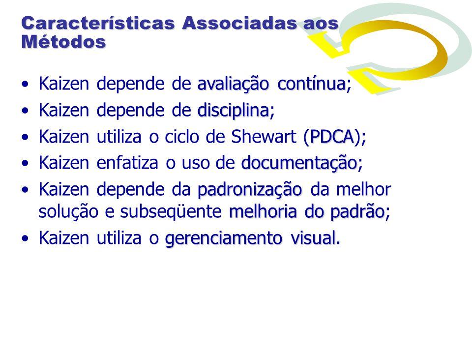 Características Associadas aos Métodos avaliação contínuaKaizen depende de avaliação contínua; disciplinaKaizen depende de disciplina; PDCAKaizen util