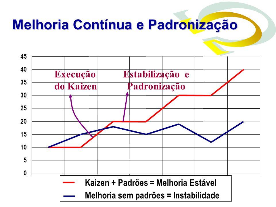 0 5 10 15 20 25 30 35 40 45 Kaizen + Padrões = Melhoria Estável Melhoria sem padrões = Instabilidade Estabilização e Padronização Execução do Kaizen M