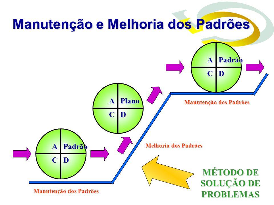 Manutenção dos Padrões Melhoria dos Padrões Padrão DC A Padrão DC A Plano DC A MÉTODO DE SOLUÇÃO DE PROBLEMAS Manutenção e Melhoria dos Padrões