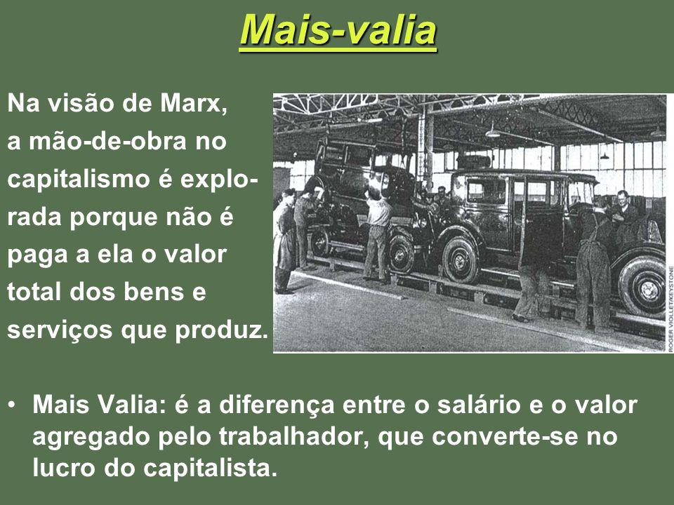 Mais-valia Na visão de Marx, a mão-de-obra no capitalismo é explo- rada porque não é paga a ela o valor total dos bens e serviços que produz. Mais Val