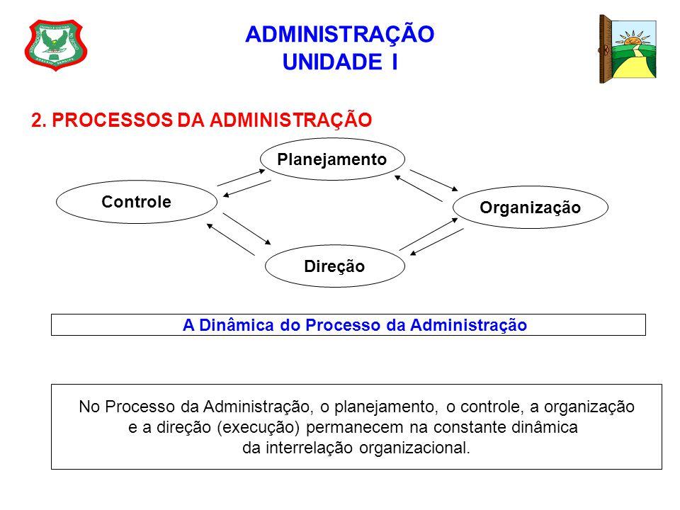 ADMINISTRAÇÃO UNIDADE I 2. PROCESSOS DA ADMINISTRAÇÃO Planejamento Controle Organização Direção A Dinâmica do Processo da Administração No Processo da