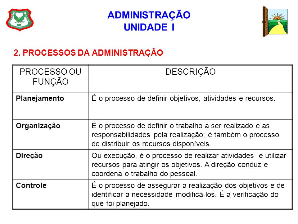 ADMINISTRAÇÃO UNIDADE I 2. PROCESSOS DA ADMINISTRAÇÃO PROCESSO OU FUNÇÃO DESCRIÇÃO PlanejamentoÉ o processo de definir objetivos, atividades e recurso