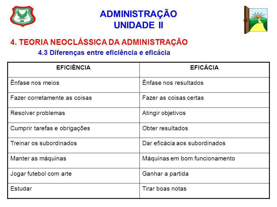 ADMINISTRAÇÃO UNIDADE II 4. TEORIA NEOCLÁSSICA DA ADMINISTRAÇÃO 4.3 Diferenças entre eficiência e eficácia EFICIÊNCIAEFICÁCIA Ênfase nos meiosÊnfase n