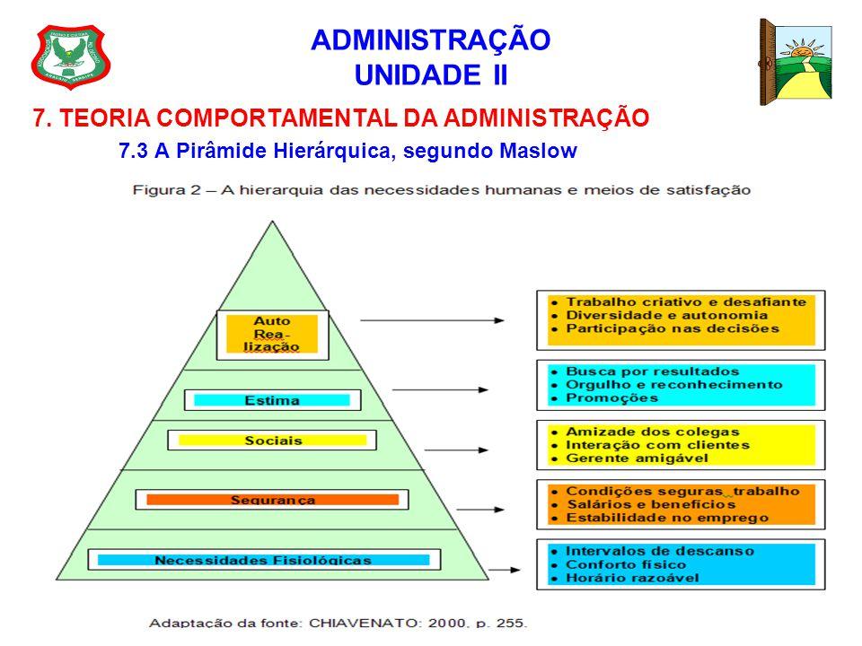 ADMINISTRAÇÃO UNIDADE II 7. TEORIA COMPORTAMENTAL DA ADMINISTRAÇÃO 7.3 A Pirâmide Hierárquica, segundo Maslow