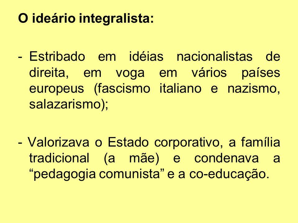 O ideário integralista: -Estribado em idéias nacionalistas de direita, em voga em vários países europeus (fascismo italiano e nazismo, salazarismo); -