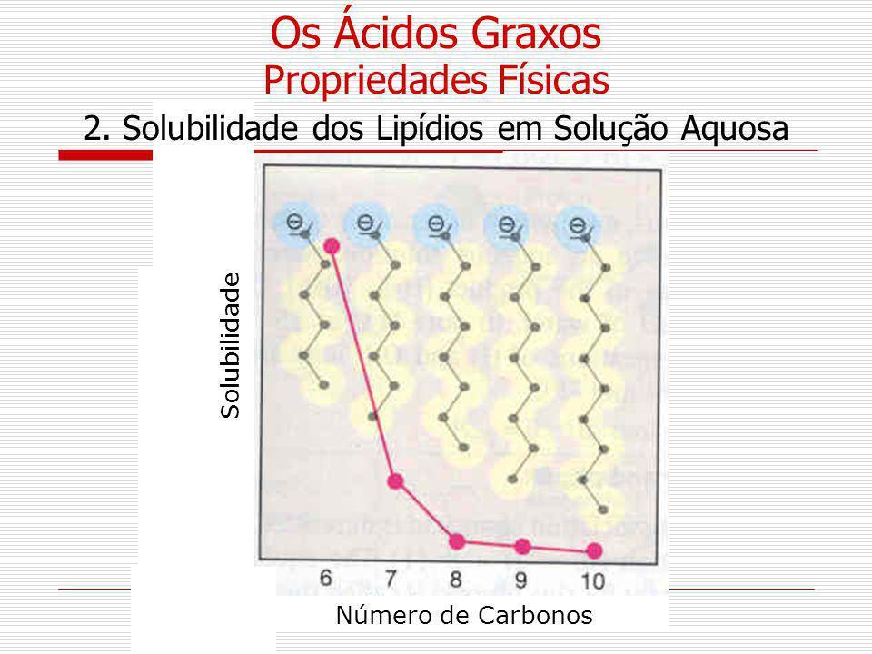 Número de Carbonos Solubilidade 2. Solubilidade dos Lipídios em Solução Aquosa Os Ácidos Graxos Propriedades Físicas