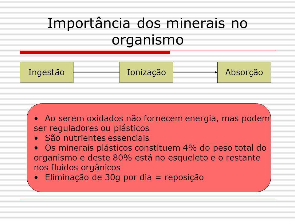 Importância dos minerais no organismo IngestãoIonizaçãoAbsorção Ao serem oxidados não fornecem energia, mas podem ser reguladores ou plásticos São nut