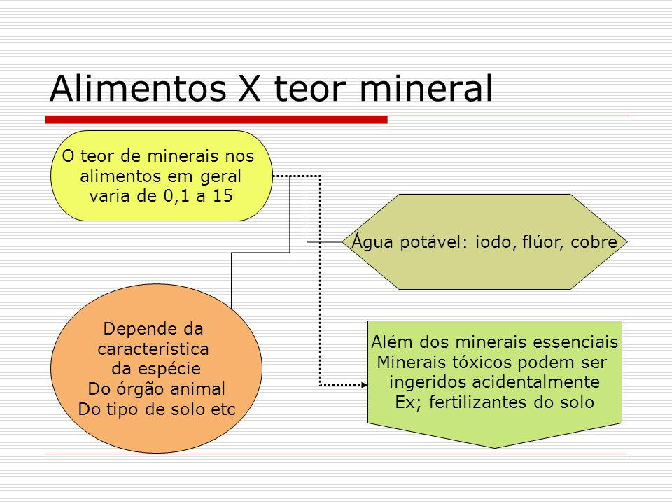 Alimentos X teor mineral Água potável: iodo, flúor, cobre O teor de minerais nos alimentos em geral varia de 0,1 a 15 Depende da característica da esp