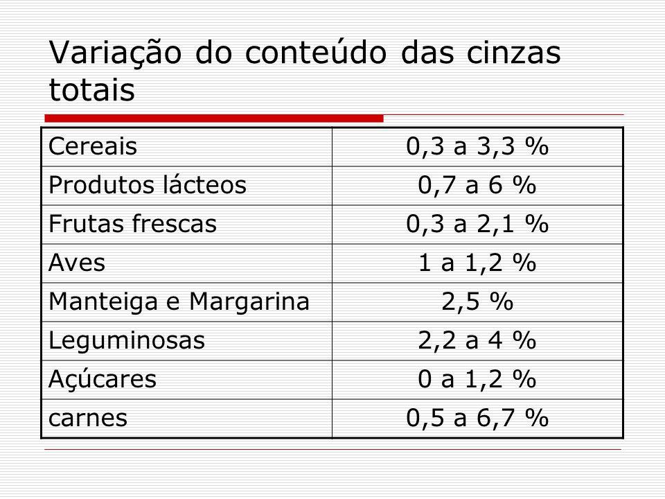 Variação do conteúdo das cinzas totais Cereais0,3 a 3,3 % Produtos lácteos0,7 a 6 % Frutas frescas0,3 a 2,1 % Aves1 a 1,2 % Manteiga e Margarina2,5 %